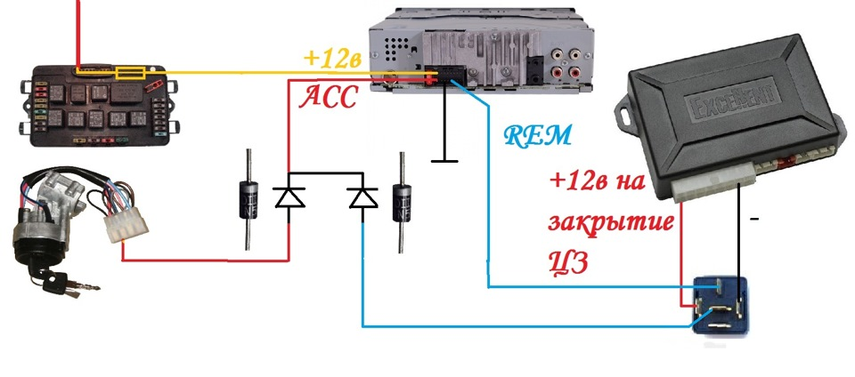 Как видно на схеме, это практически предыдущий вариант, но уже задействован синий провод REM магнитолы и пара диодов. Для тех, кто не в теме поясню: Диод это такая деталька, которая пропускает электрический ток только в одну сторону. Если допустим через диод подключить к батарейке лампочку, то при одной полярности лампочка будет гореть, а если полярность сменить то лампочка потухнет. Объяснение очень грубое, нюансов там своя гора, но тонкости все нам и нафиг не упали. Этого достаточно) Для схемы подойдут любые малогабаритные диоды способные работать с напряжением 15 вольт и более и током до 0.1 ампер. На схеме диоды обозначаются как стрелочка с чертой. Стрелочка обозначает в какую сторону диод пропустит ток. На самом диоде носик стрелки подкрашивается полоской, либо прям на диоде нарисована стрелка. На схеме рядом с символом диода пририсовал фотки диодов с соответствующим схеме расположением для удобства. Пара слов о том, как работает схемка: При повороте ключа в замке, ток потечет от замка через диод на конаткт АСС магнитолы. Соответственно она запустится и подаст напряжение на свой провод REM, с помощью которого мы обычно управляем усилителями. С REM провода ток потечет через второй диод снова на контакт АСС магнитолы. Таким образом магнитола сама себя будет поддерживать во включенном состоянии и ей уже будет без разницы есть напряжение от замка зажигания или нет. Диоды в схеме служат для того, чтобы ток не пошел от замка в REM контакт и от REM в замок. Данная схема уже позволит слушать магнитолу с заглушенным движком. Достаточно будет всего лишь запустить ее с повернутым ключом. Минус такого подключения в том, что вы можете просто забыть магнитолу включенной и она сожрет аккум. Ну и магнитола не сможет запуститься автоматически при повороте ключа. Каждый раз придется ее тыкать руками. Следующие три схемы это разные вариации исполнения одной и той же идеи. Во всех трех схемах мы задействуем блок управления центральным замком сигнализации.