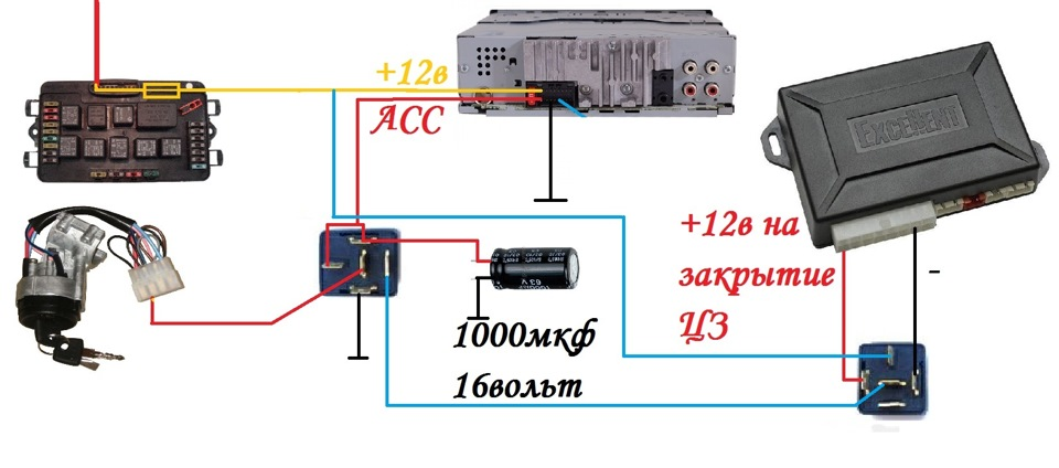 В этой схеме нет необходимости использовать REM провод. Работает схема следующим образом: При повороте ключа, подается напряжение от провода АСС замка на обмотку реле, которое соответственно включается, подключаясь к силовой цепи желтого провода +12в магнитолы(который как мы помним всегда под напряжением, не зависимо от режима работы ГУ). С этого момента реле начинает питать само себя через второй диод и также питать провод АСС магнитолы запуская ее. С этого момента системе безразлично положение ключа в зажигании. Магнитола будет продолжать работать, а диоды не позволят пойти току туда куда не нужно. Второй контакт обмотки реле в этой схеме не подключается напрямую к минусу а идет к блоку сигнализации. В большинстве блоков сигнализации есть выходы управления блокировкой двигателя. Данное управление осуществляется прерыванием минуса цепи. Допустим ставится реле блокировки бензонасоса. плюс с этого реле подключается к замку зажигания а минус как раз к этому проводу минусового управления блокировкой. Соответственно насос будет блокироваться либо прерыванием плюса с помощью ключа, либо прерыванием минуса с помощью сигналки. Вот нас полностью устраивает такой режим работы этого контакта и мы вешаем минус нашего реле на этот выход блока сигнализации. Таким образом при постановке на охрану авто, сигнализация отключит минус у нашего реле, оно отключится и отключит магнитолу. При снятии с охраны минус появится вновь, но система будет ждать поворота ключа, чтобы запустится. Данный вариант на мой взгляд самый удачный из всех перечисленных. недостатков никаких не имеет. Магнитола сама запускается когда это нужно и сама выключается когда это нужно. Кроме того очень удобно выключать магнитолу дистанционно, скажем на природе. Достаточно включить и выключить сигнализацию на авто с брелка. Ну и последний вариант это вариация симбиоза предыдущих двух, но без диодов.