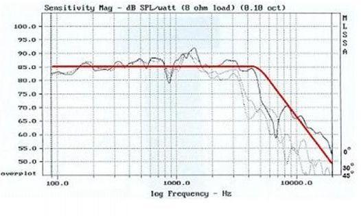 Диапазоны частот
