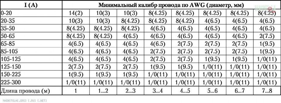 Расчёт сечения в питание в авто